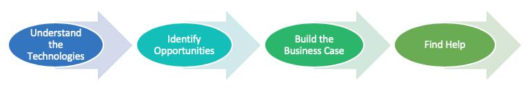 Digital B2B Platforms | Quad Cities Chamber